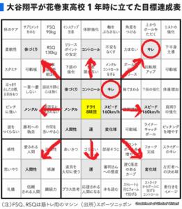 大谷翔平目標達成シート